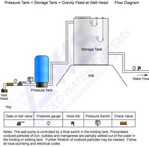 well water storage system schematics get free image about wiring diagram