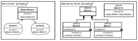 exemple diagramme d activité sysml sysml le concept d allocation la possibilit 233 d