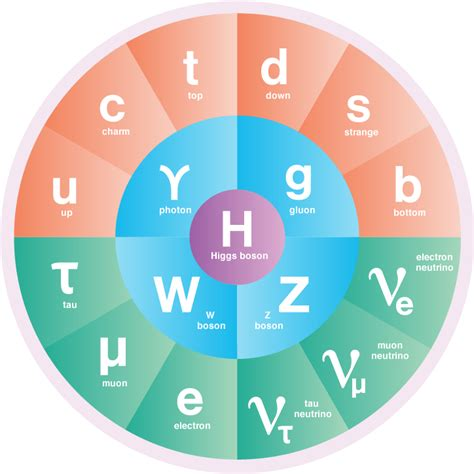 standard model the standard model of particle physics symmetry magazine