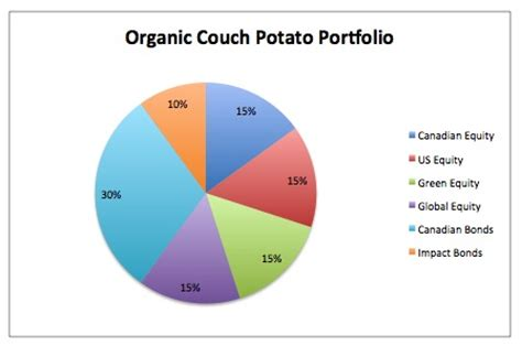 canada couch potato organic couch potato portfolio sustainable economist