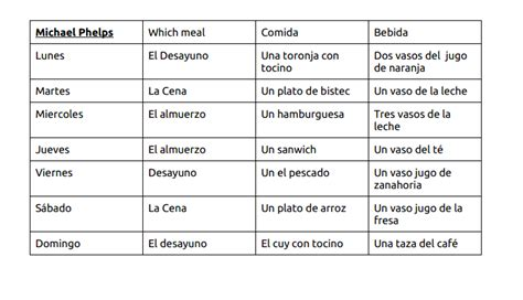 macbeth themes chart comida para michael phelps