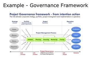 Project Management Governance Structure Template by Exle Governance Model Project Portfolio Management