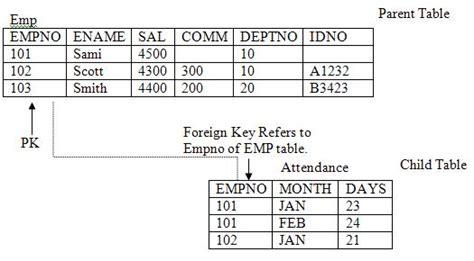 django tutorial foreign key oracle dba learn oracle 11g 12