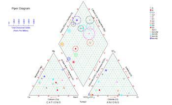 piper diagram software creating piper diagrams