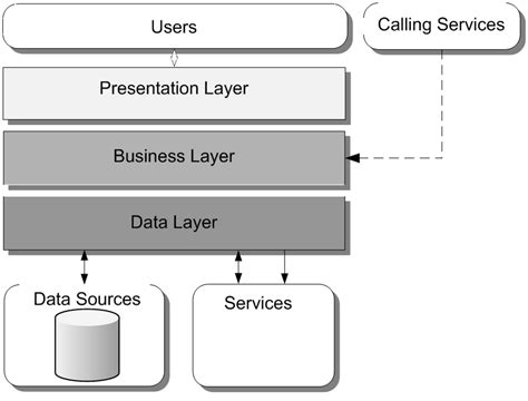 software layer diagram the vsta layer diagram and the p p app arch guide 2 0