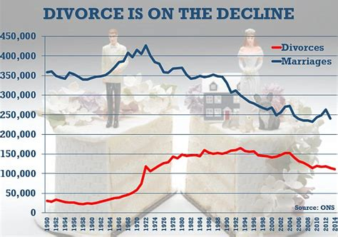 divorce rate 2016 ons study shows women aged over 55 buck the trend of