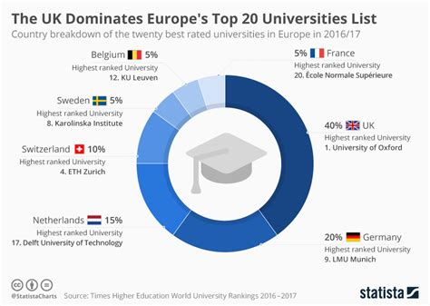 best european universities these are the european countries with the best