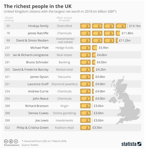 chart the richest in the uk statista