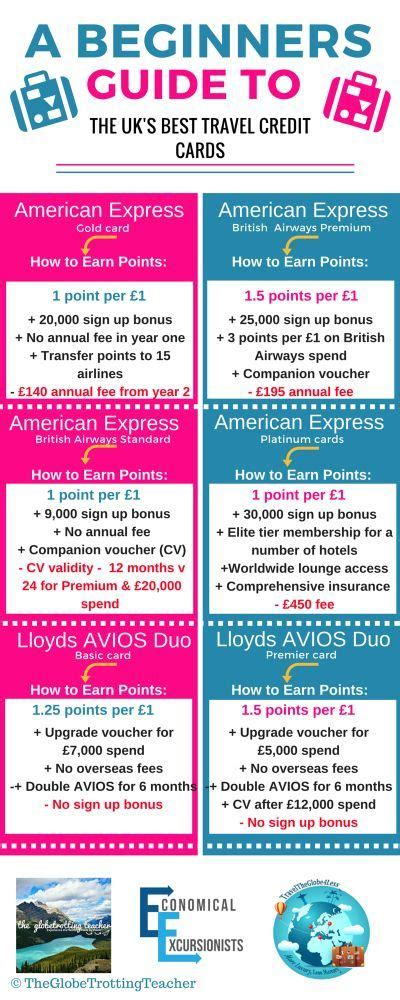 best airmiles credit card which airmiles credit card is the best in the uk