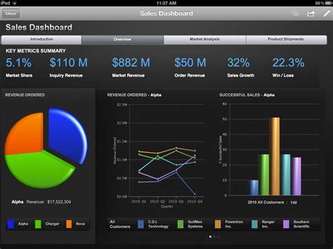 Bi Dashboard Solutions Executive Dashboard Datamensional Cognos Dashboard Templates