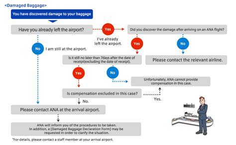 united international baggage fees 100 united international baggage fees united