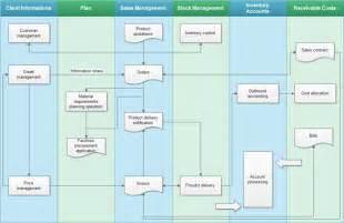 sales flow chart template swimlane flowchart exles sales flowchart