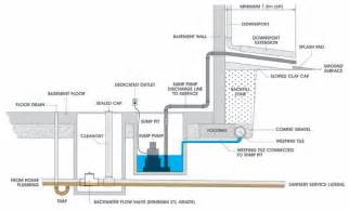 Small Cabin Plans With Basement sumps and sump pumps utilities kingston