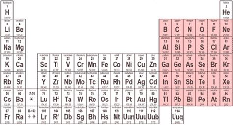P On Periodic Table by Quia General Chemistry Periodic Table And Periodic Trends