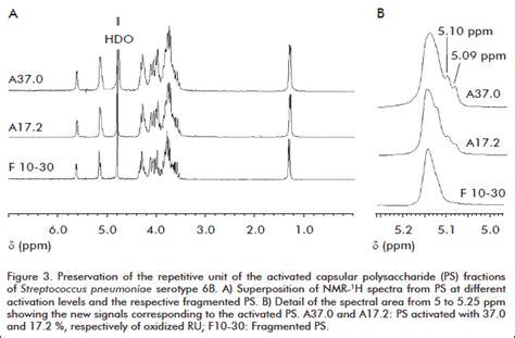 anomeric proton procedimiento de conjugaci 243 n polisac 225 rido capsular de