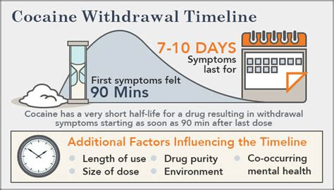 Length Of Detox by Cocaine Withdrawal Symptoms Timeline Treatment
