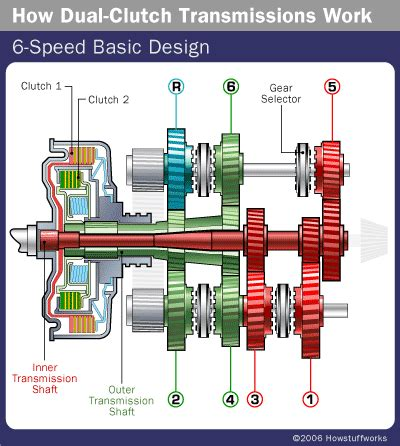 layout engine nedir how dual clutch transmissions work howstuffworks