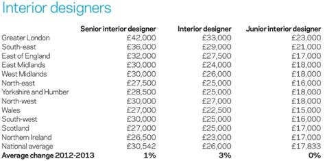interior design salary average salary interior decorator interior design