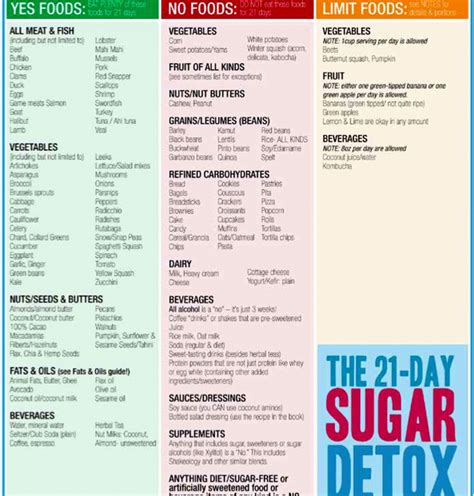 Sugar Detox Meal Planning by 21 Day Sugar Detox Food List Food