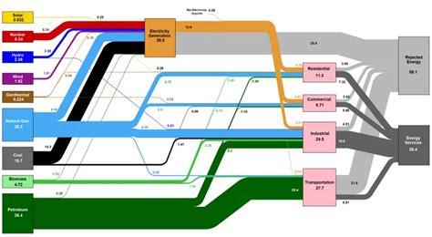 sankey diagram solar power sankey diagram of solar power solar power system wiring