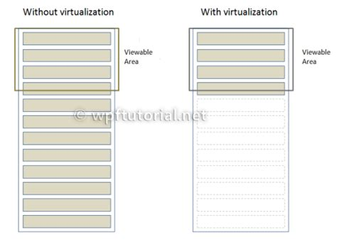 xaml layout slow wpf tutorial do ui virtualization