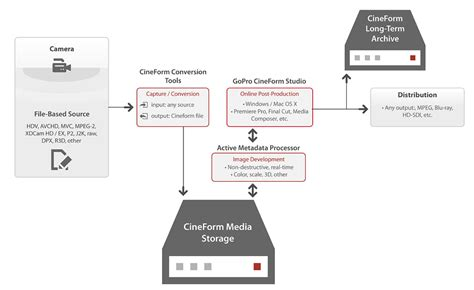 gopro workflow gopro s but efficient cineform codec goes open source
