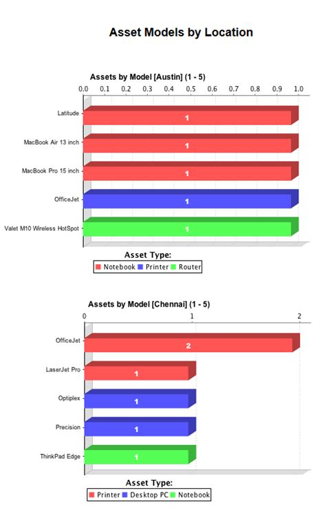solarwinds web help desk admin guide create asset reports solarwinds worldwide llc help and