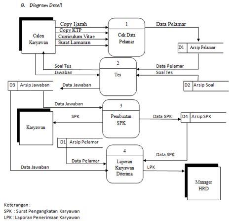 Latihan Membuat Dfd | latihan dfd sistem analisa penerimaan karyawan