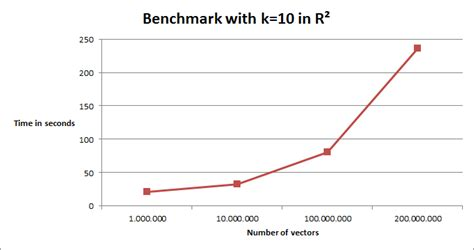 download apache bench benchmarks hama wiki
