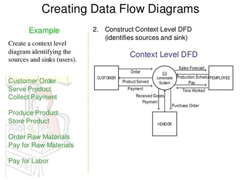 biography in context login data flow diagram exles data get free image about