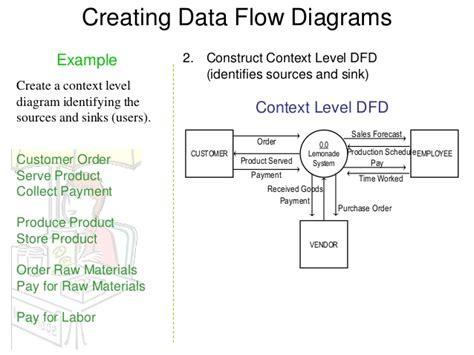 create context diagram data flow diagram exles data get free image about