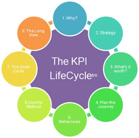 developing metrics and kpi key performance indicators victor