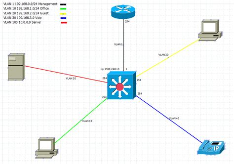 Switch Vlan how to segment a lan into vlans with affordable hardware