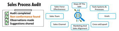 b2b sales process flowchart b2b sales process flowchart flowchart best free home