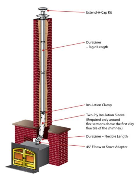 Fireplace Flue Pipe by Masters Gas Fireplaces