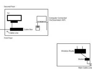 comcast wiring diagram modem get free image about wiring diagram