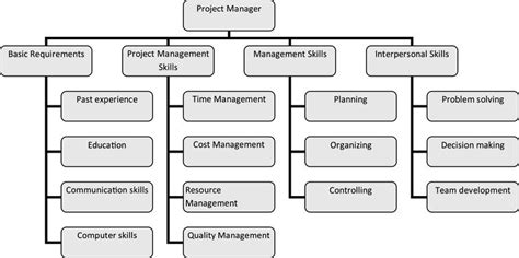 selection of construction project manager by using delphi and fuzzy linguistic decision