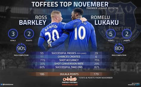 epl november player of the month why everton should undoubtedly have the premier league