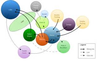 bubble diagrams in landscape design with conceptdraw pro