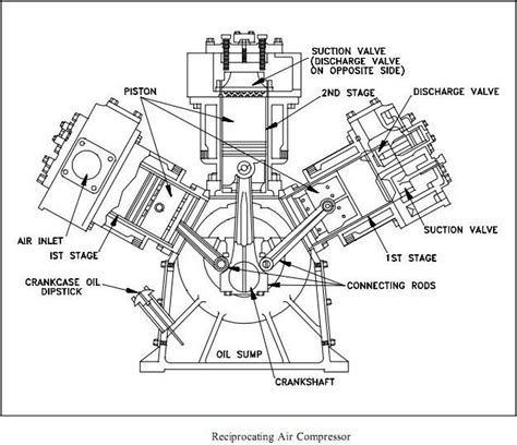 what is reciprocating compressors construction mechanical engineering automotive news