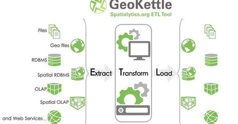 infusionsoft caign templates geokettle is a powerful metadata driven spatial etl tool