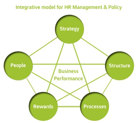 L Model Human Resources by Tack Developing A Hr Structure