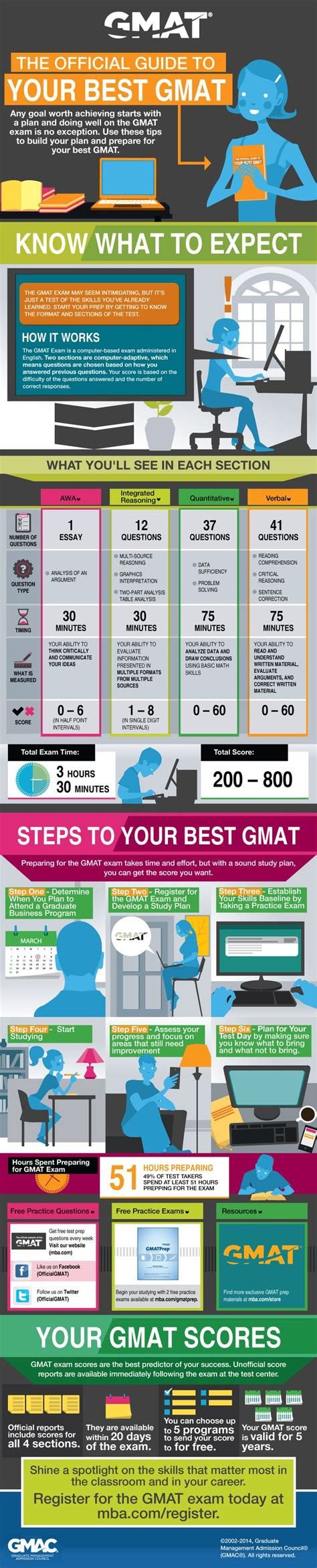 Mft Mba Practice Test by 25 Best Ideas About The On Student