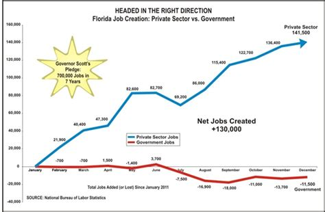 Florida Unemployment Office by Florida Eligibility For Unemployment