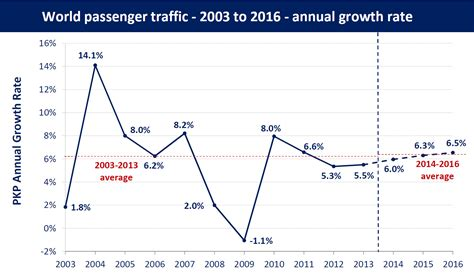 forecasts of scheduled passenger and freight traffic