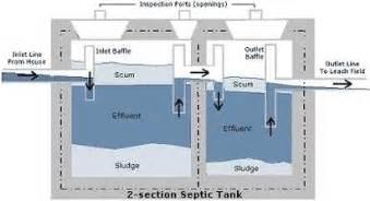 cesspit septic tank soakaways sewage systems wte