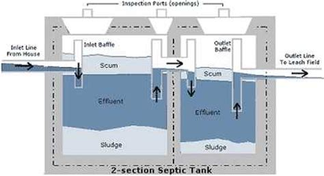 Cinder Block Home Plans by Cesspit Septic Tank Soakaways Sewage Systems Wte