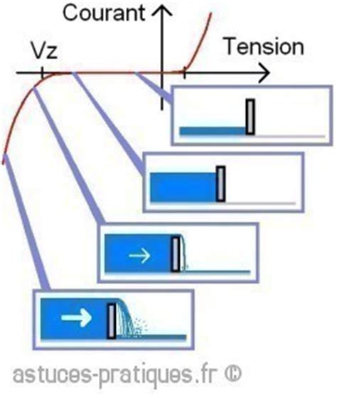 z diode definition definition du diode zener 28 images composants de base diodes zener la diode zener