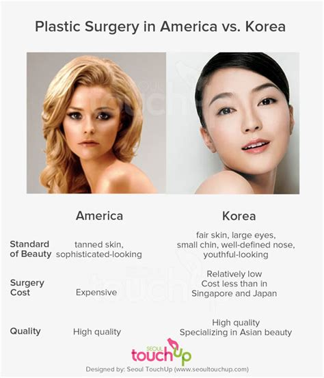 7 Cosmetic Procedures Id To by Plastic Surgery In South Korea Seoul Touchup