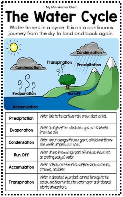 water cycle foldable template 25 best ideas about water cycle activities on
